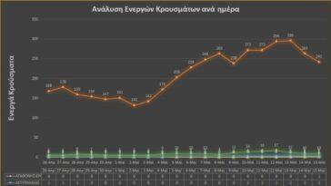 Παράταση των ειδικών περιοριστικών μέτρων στην Κάλυμνο μέχρι τις 24 Μαΐου